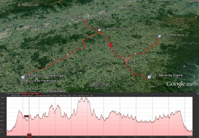 Trajeto do BRM 300km de Guaratinguetá