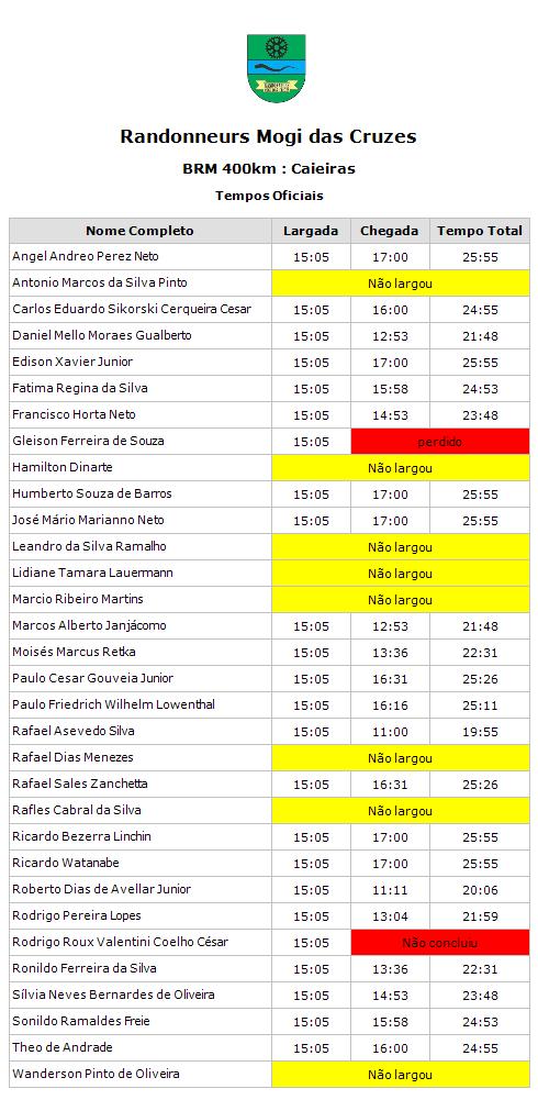 Resultados BRM 400km Caieiras