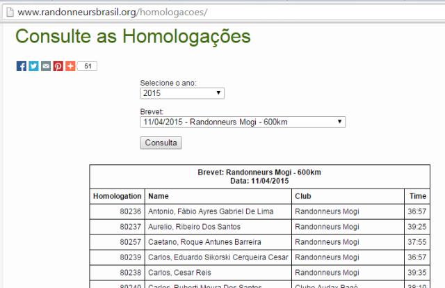 Homologações do BRM 600km de São Miguel Arcanjo