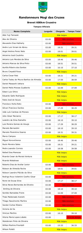 Resultados BRM 600km Cruzeiro