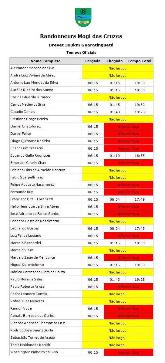 Resultados BRM 300km Guara